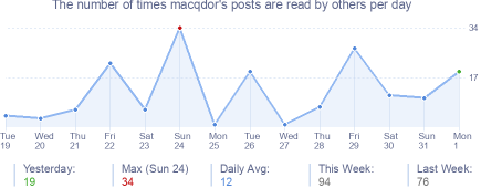 How many times macqdor's posts are read daily