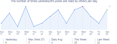 How many times yankees28's posts are read daily