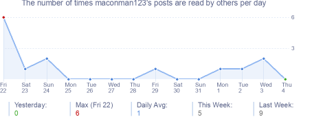 How many times maconman123's posts are read daily