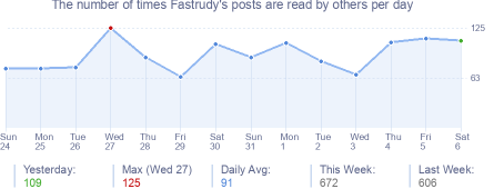 How many times Fastrudy's posts are read daily