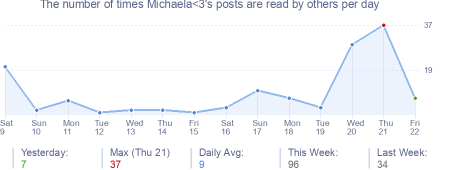 How many times Michaela<3's posts are read daily