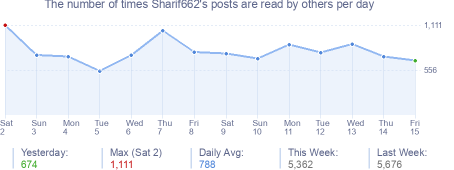 How many times Sharif662's posts are read daily