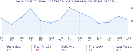 How many times Dr. Clean's posts are read daily