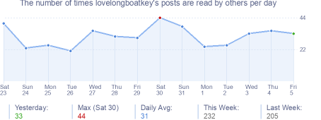 How many times lovelongboatkey's posts are read daily