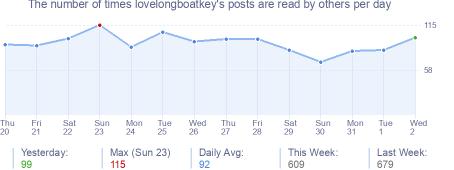 How many times lovelongboatkey's posts are read daily