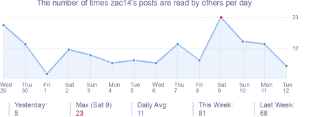How many times zac14's posts are read daily