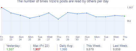 How many times Vizio's posts are read daily