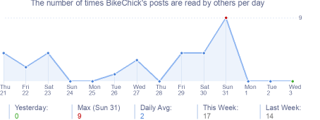 How many times BikeChick's posts are read daily