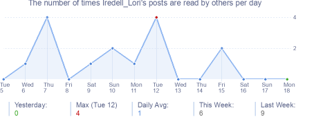 How many times Iredell_Lori's posts are read daily