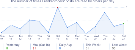 How many times Frankenrogers's posts are read daily
