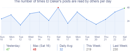 How many times El Dakar's posts are read daily