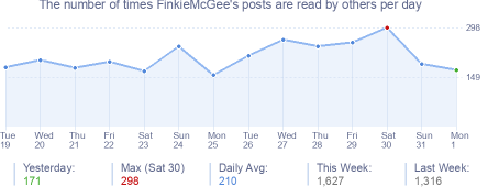 How many times FinkieMcGee's posts are read daily