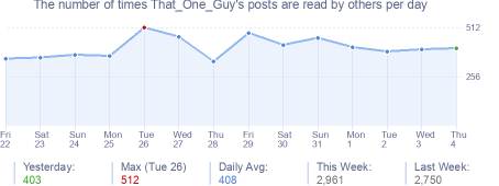 How many times That_One_Guy's posts are read daily