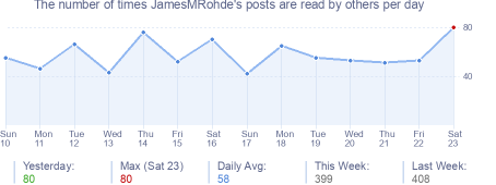 How many times JamesMRohde's posts are read daily