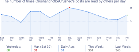 How many times CrushandnotbeCrushed's posts are read daily