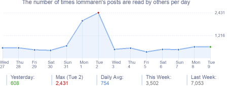 How many times lommaren's posts are read daily