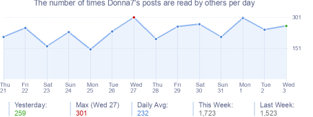 How many times Donna7's posts are read daily