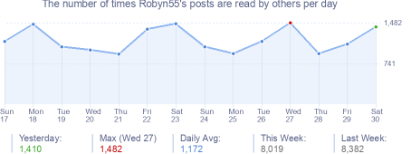 How many times Robyn55's posts are read daily
