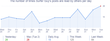 How many times Surfer Guy's posts are read daily