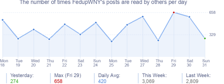 How many times FedupWNY's posts are read daily