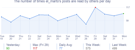 How many times el_marto's posts are read daily