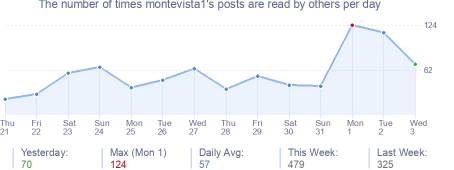 How many times montevista1's posts are read daily
