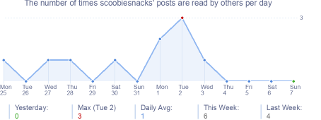 How many times scoobiesnacks's posts are read daily