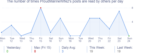 How many times ProudMarineWife2's posts are read daily