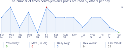 How many times centraljersian's posts are read daily