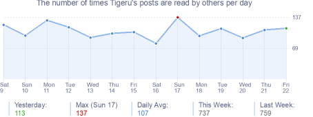 How many times Tigeru's posts are read daily