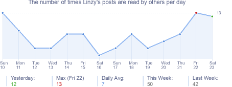 How many times Linzy's posts are read daily