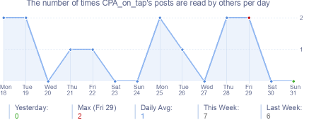 How many times CPA_on_tap's posts are read daily