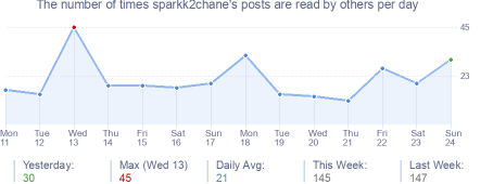 How many times sparkk2chane's posts are read daily