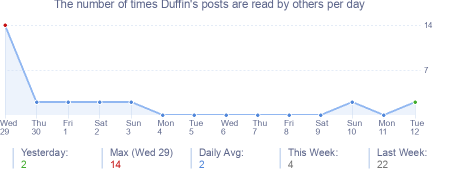 How many times Duffin's posts are read daily