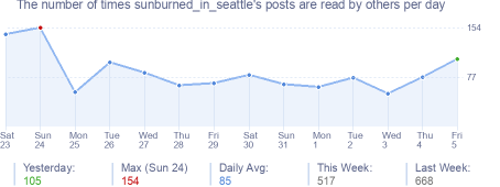 How many times sunburned_in_seattle's posts are read daily