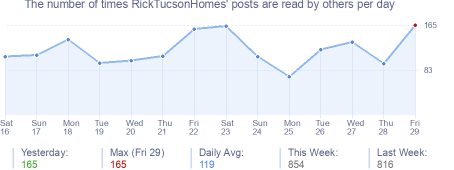 How many times RickTucsonHomes's posts are read daily