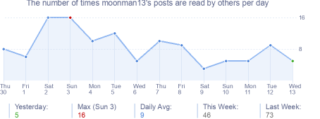 How many times moonman13's posts are read daily