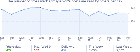 How many times madcapmagishion's posts are read daily
