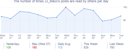 How many times JJ_Maxx's posts are read daily