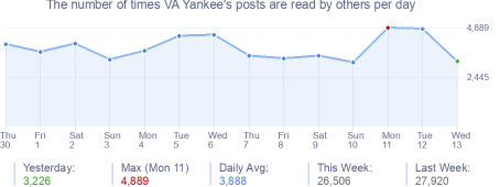 How many times VA Yankee's posts are read daily