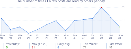 How many times Faire's posts are read daily