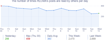 How many times RLCMA's posts are read daily