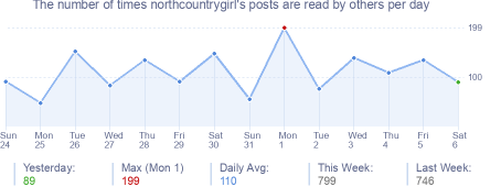 How many times northcountrygirl's posts are read daily