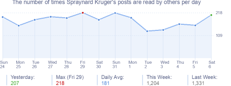 How many times Spraynard Kruger's posts are read daily