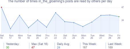 How many times in_the_gloaming's posts are read daily