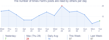 How many times Fant's posts are read daily