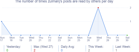 How many times zulmanj's posts are read daily