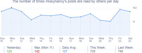 How many times missynancy's posts are read daily