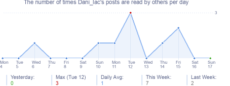 How many times Dani_lac's posts are read daily