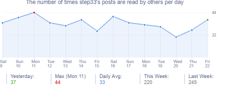 How many times step33's posts are read daily